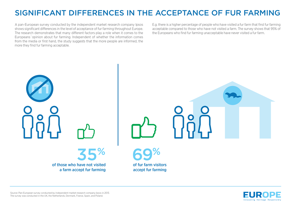 Differences in the Acceptance of Fur Farming Infographic