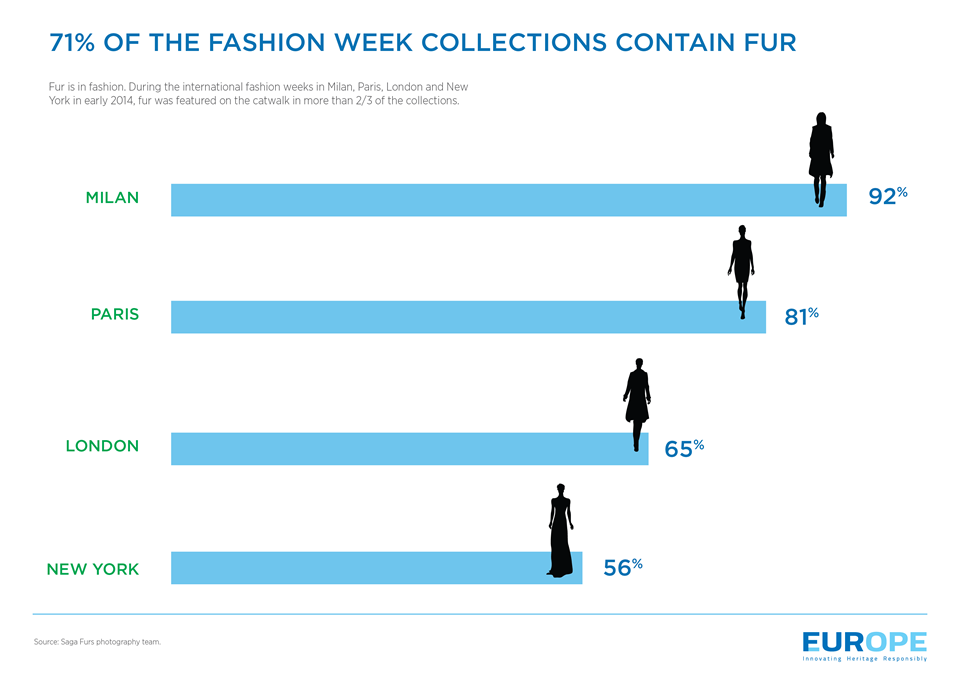 Fashion Week Collections Containing Fur Infographic